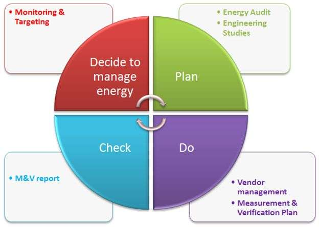 GreenQ energy management services Canada