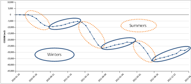 Seasonal variation of natural gas consumption at Weston Bakery Sudbury