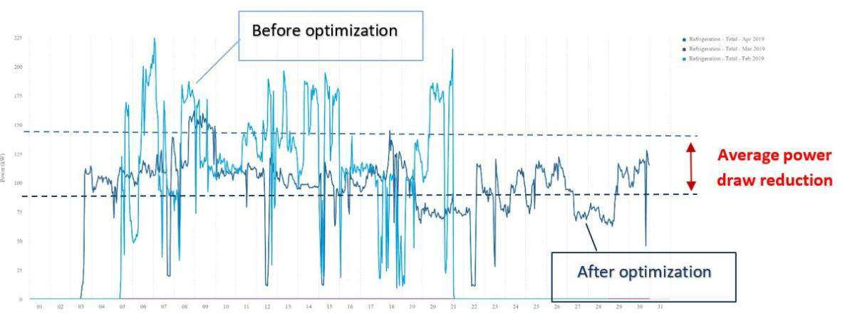Power draw reduction resulting from optimization at industrial refrigeration plant